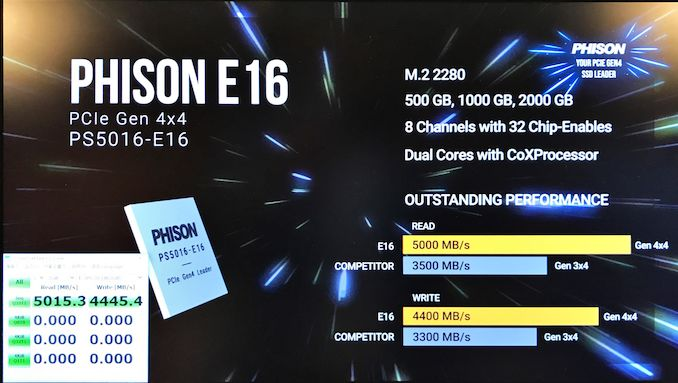 弯道超车?群联首发两款PCIe 4.0 SSD主控:PS5016-E16  PS5019-E19