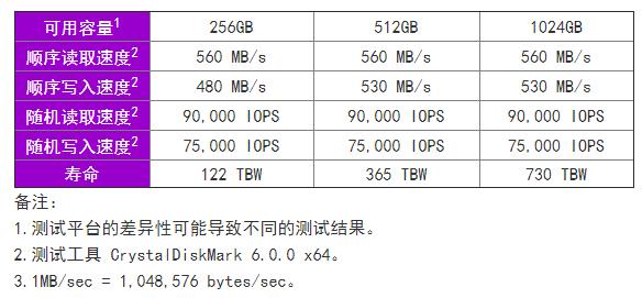 紫光存储S5170即将发售 搭载国产联芸主控及紫光TLC颗粒